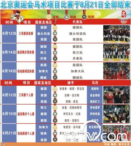 图表 北京奥运会马术项目比赛于8月21日全部结束